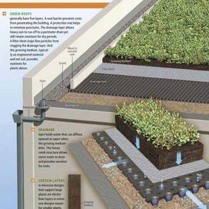 geosintetik roof garden