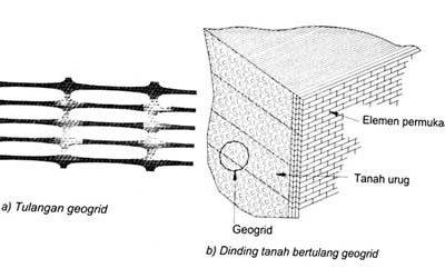 Aplikasi Geosintetik pada Longsoran